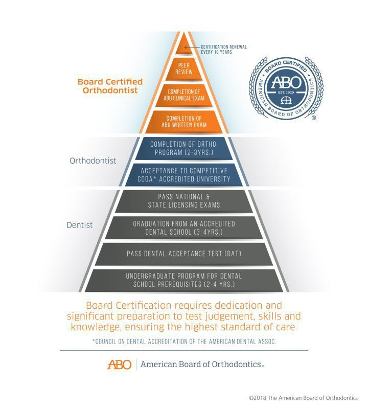 ABO Board Certification requirements graph
